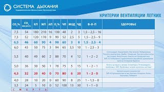 Полная таблица Критерии Вентиляции Легких. Метод Бутейко
