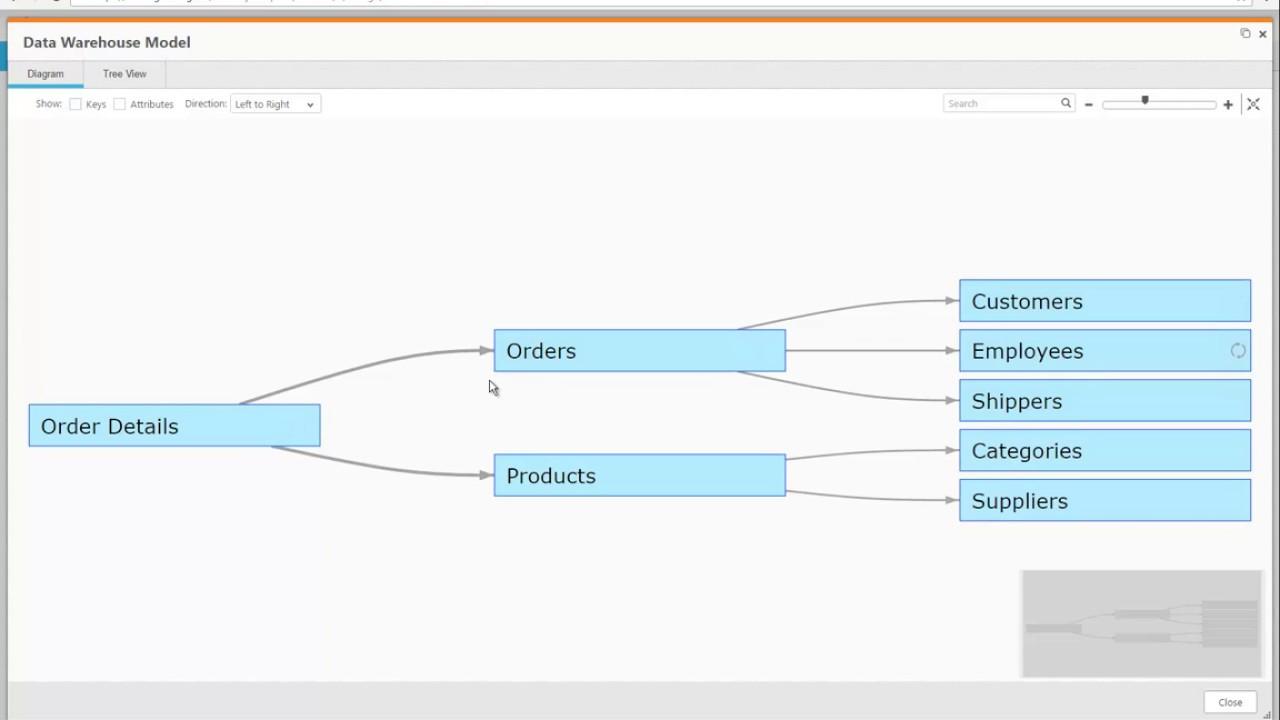 Data Warehouse Automation on Amazon Redshift - Attunity Compose