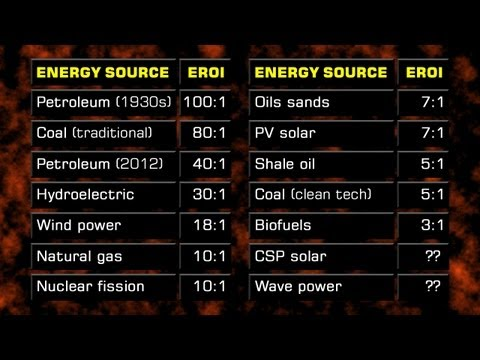 The Net Energy Time Bomb