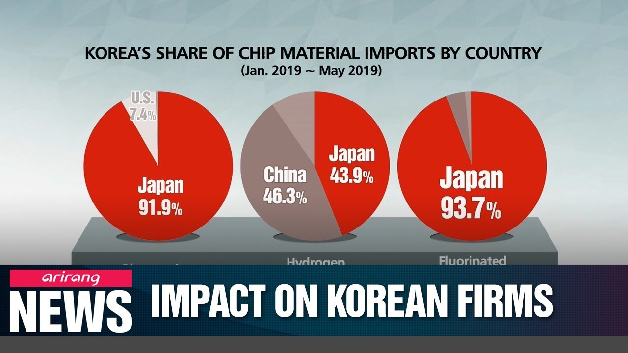 Japan's export restrictions will hurt Korean firms in the