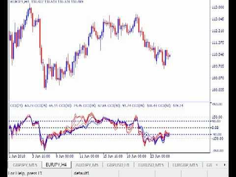 Forex analysis eur jpy