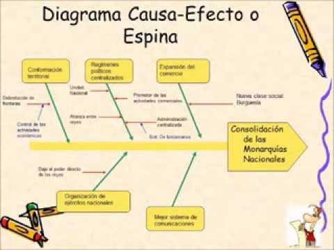 diagrama causa efecto youtube Causa Y Efecto Worksheets