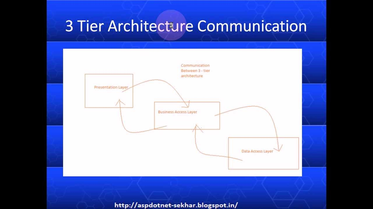 How to create a solution with 3 tier architecture applicaiton how to create a solution with 3 tier architecture applicaiton ccuart Gallery
