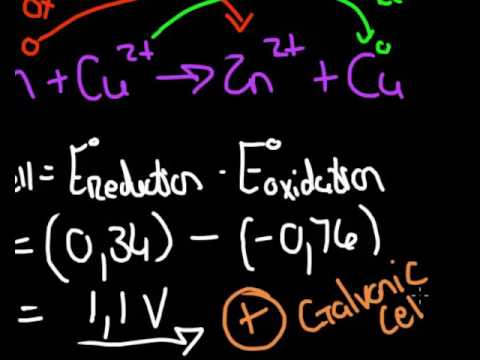PHYSICAL SCIENCE: ELECTROCHEMICAL REACTION : POTENTIAL CELL