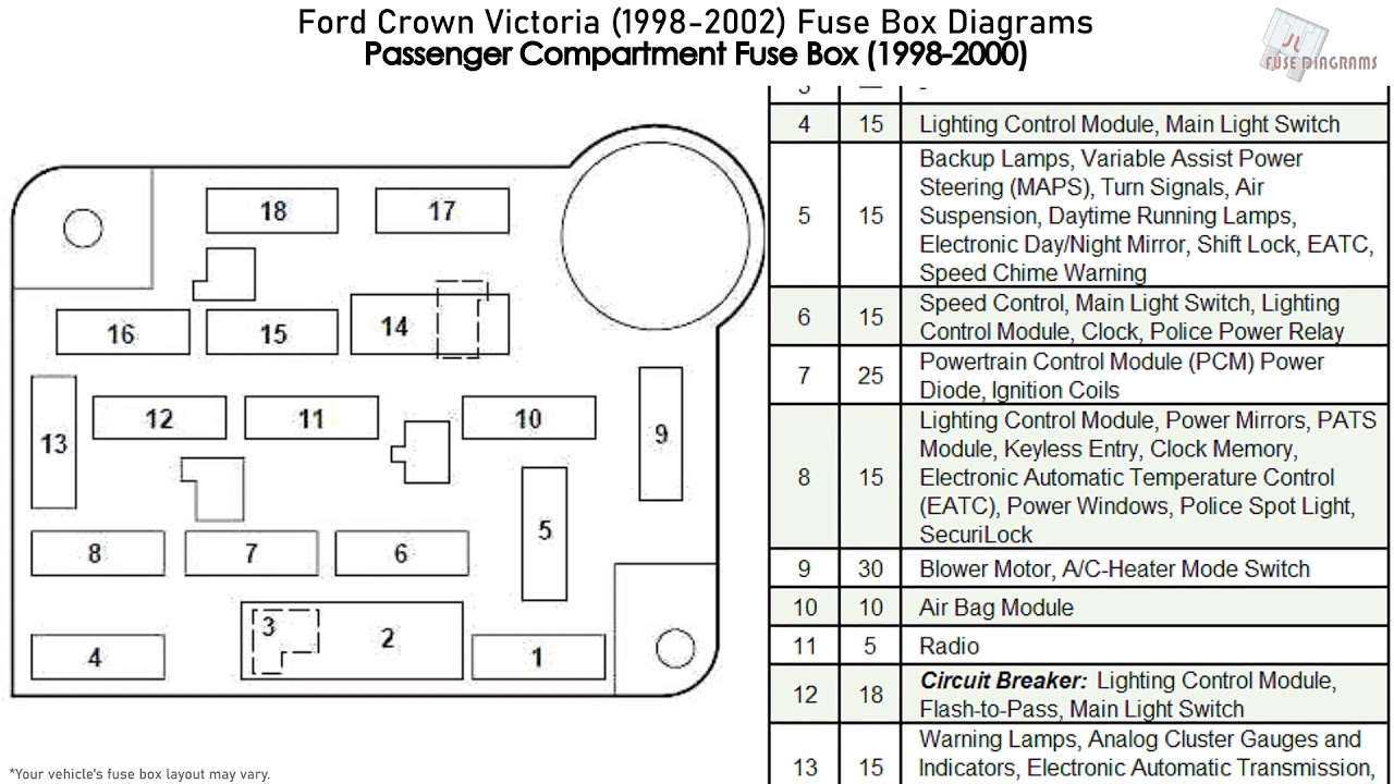ford crown victoria (1998-2002) fuse box diagrams - youtube  youtube