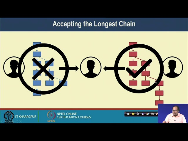 Introduction to Blockchain – IV (Conceptualization)