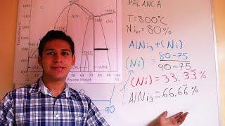 Regla de la Palanca - Al-Ni Diagrama de Fases
