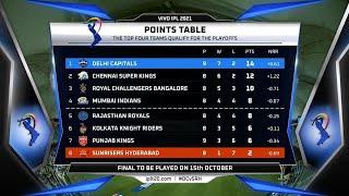 IPL 2021: Updated points table, Orange Cap, Purple Cap & MVP standings after DC VS SRH match