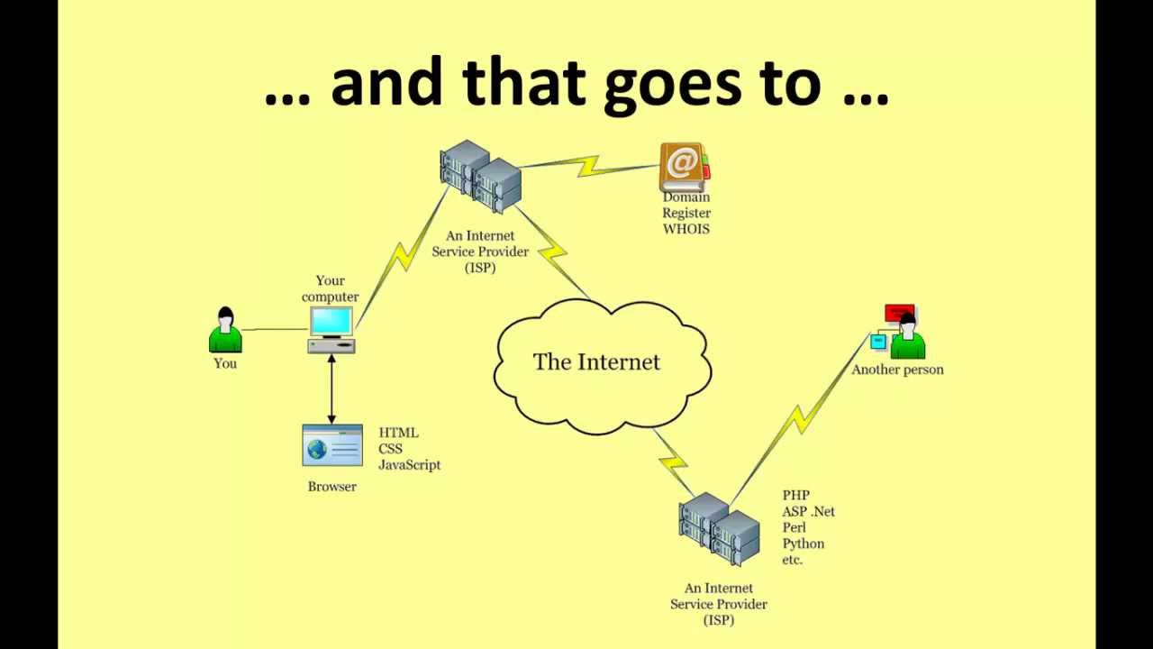 Internet Diagram Internet Diagram By Wes2299