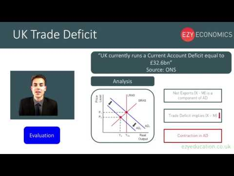 Day 49 - Trade Deficits