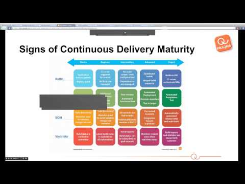 Continuous Delivery Maturity Online Clinic