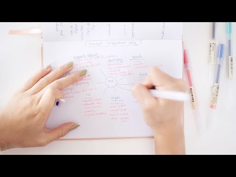 Self Discovery Exercise | Personal Inspirations Map ��