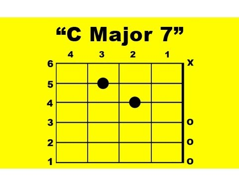 C Major 7 Guitar Chord Youtube