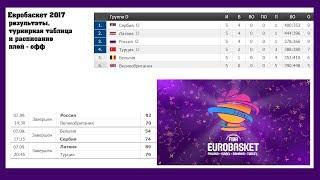 видео Украина уступила Хорватии и не вышла из группы отбора к ЧМ-2018