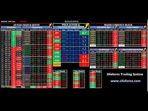 FOREX CURRENCY METER & PRICE ACTION ( complete 'LIVE DATA ...