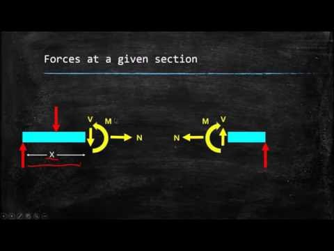 Statics: Simple Internal Force Example