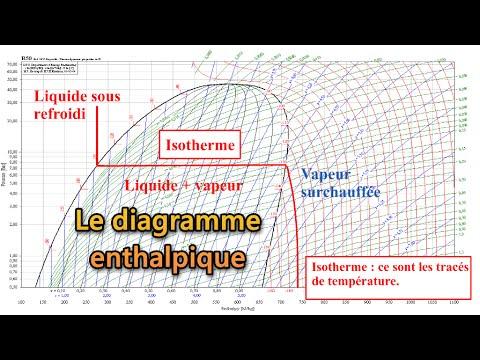 Le diagramme enthalpique (Mollier). - YouTube
