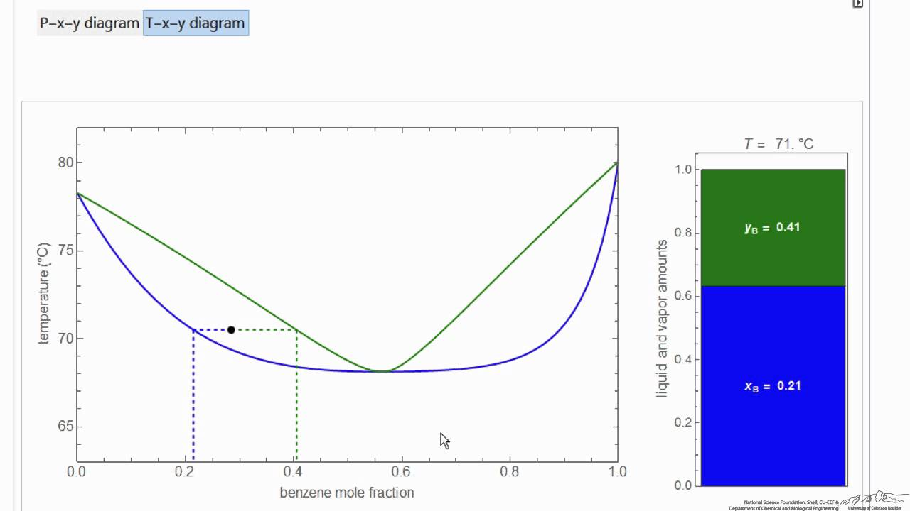 small resolution of vle for non ideal mixture interactive simulation