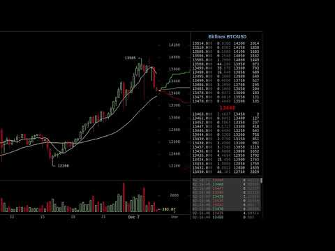 Bitfinex Trading Activity 12-6-2017 - 12-8-2017 (DAYS OF CFTC SUBPOENA)