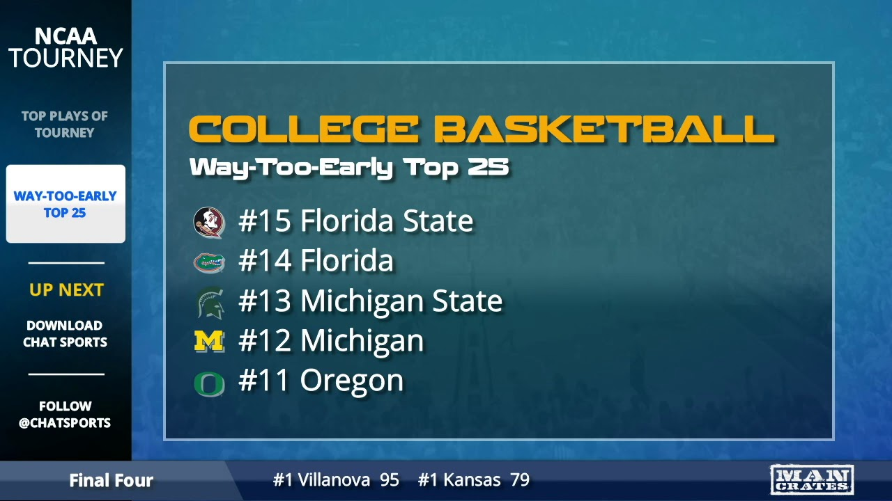 College basketball rankings: Louisville, No. 1 in Top 25 And 1, hosts ...