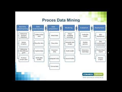 Data Mining w Oracle