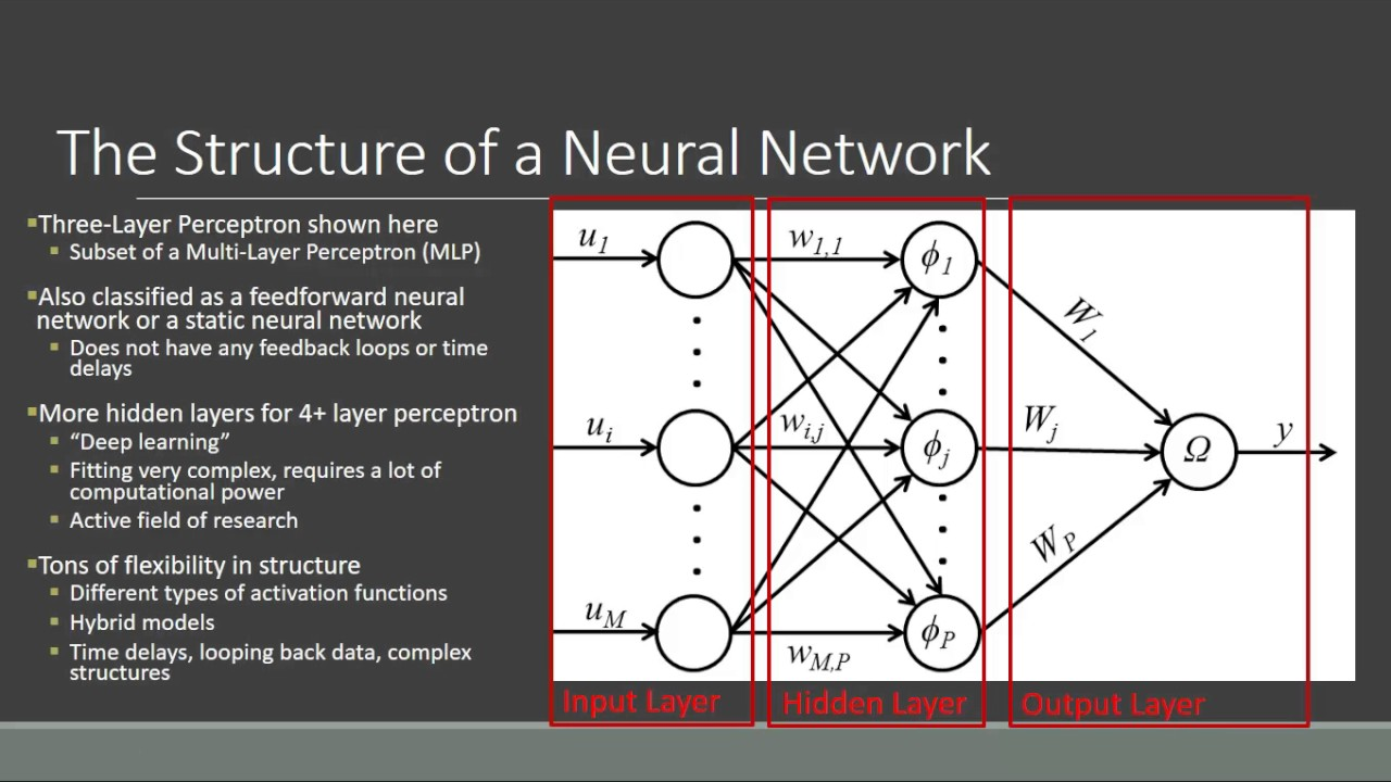 How do artificial neural networks learn? - Quora