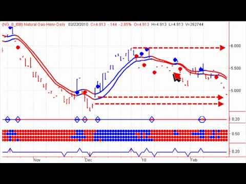 Canadian Stock Market Analysis - Market Warning
