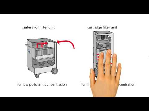 Extraction and filtration systems for air purification in industrial processes