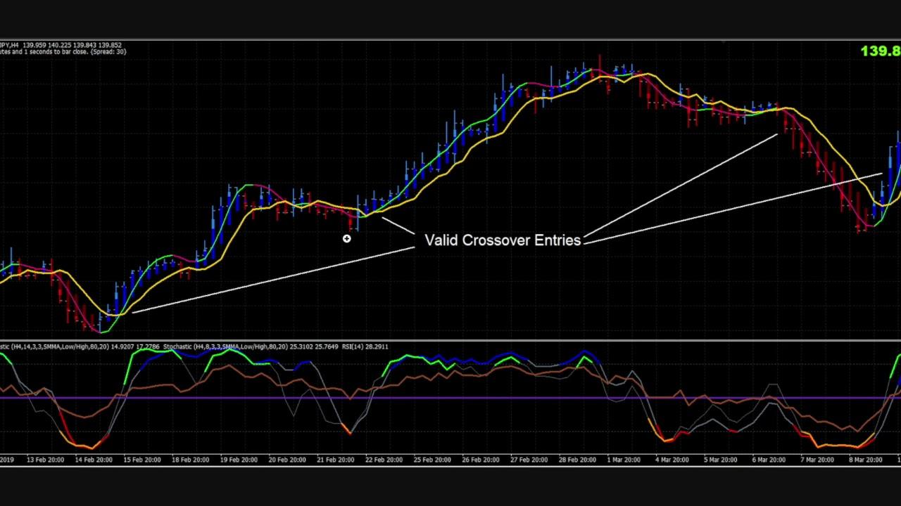 Semplice strategia di trading di breakout day