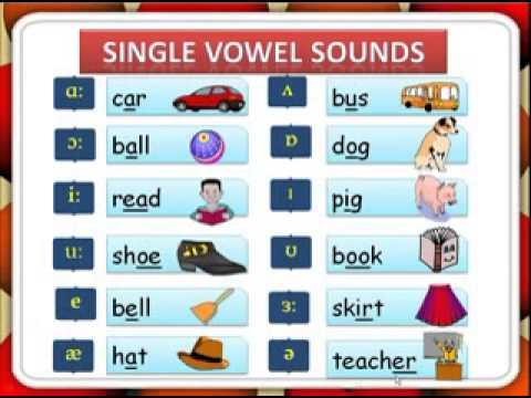 Английские звуки, фонетика, транскрипция, обучение чтению