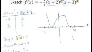 Graphing Polynomials with Multiplicity