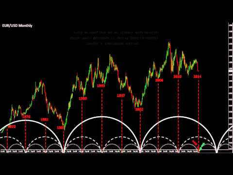 Forex Technical Analysis:EURUSD, Cycles and macro projections.