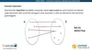 Matemática - Funciones inyectivas, sobreyectivas y biyectivas