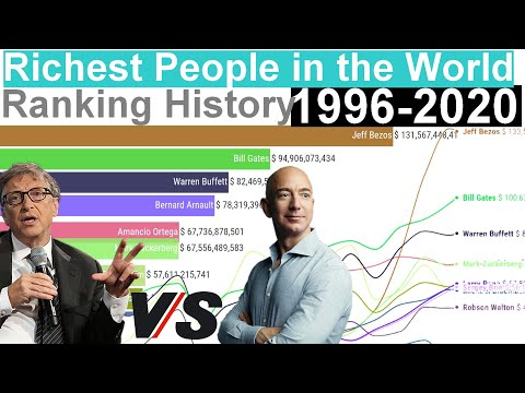 Richest People In The World - Ranking History (1996-2020)