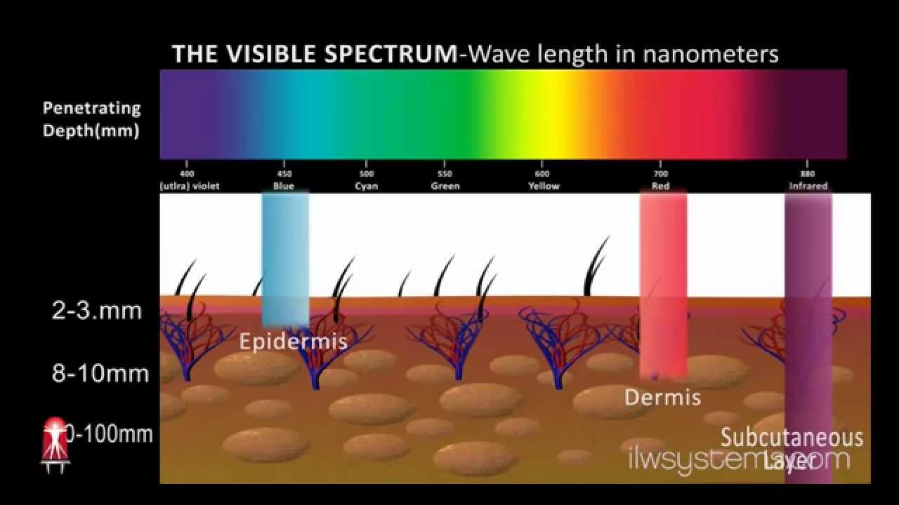 In Light Wellness Systems Led Light Therapy Animation