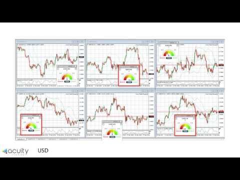 News Sentiment on Bullish NASDAQ, Gold & Cable :: 27 Feb 2017
