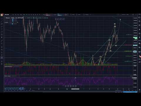 Bitcoin - 535 Correction? - Technical Analysis