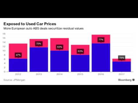 Europe's Car-Leasing Boom Sets Off Alarm Bells