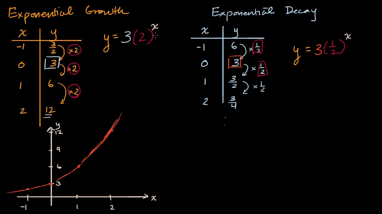 Exponential decay intro (video) | Khan Academy