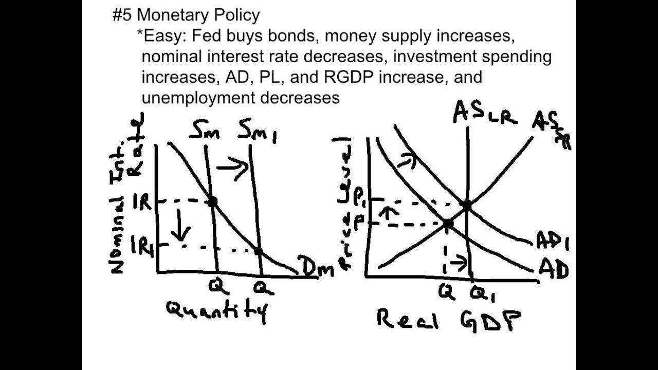 Top 10 Ap Macroeconomics Exam Concepts To Know