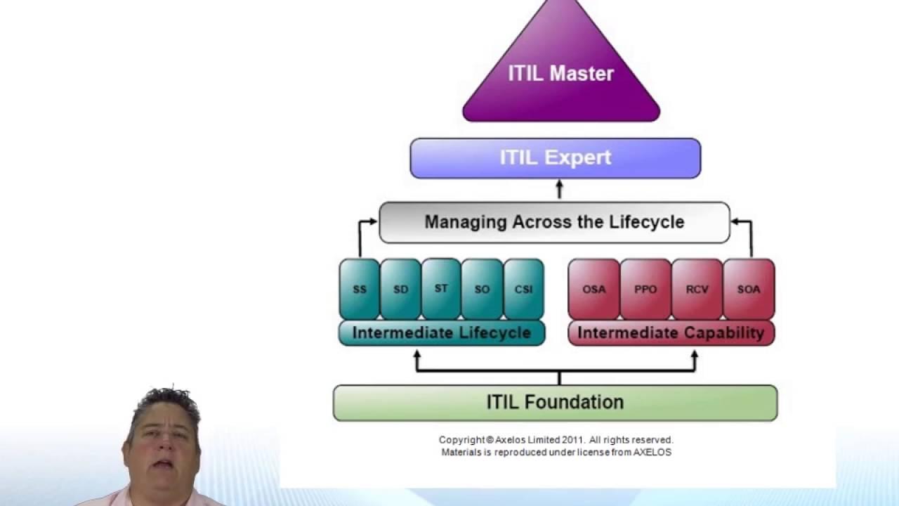 Itil U00ae 2011  Continual Service Improvement  Course