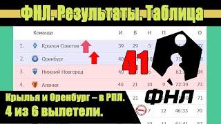 Футбол России ФНЛ 41 тур Результаты расписание таблица