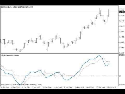 Индикатор qqe forexsystems валютные пары форекса eur/usd 13 декабря 2009