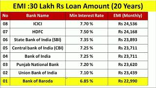 Home Loan, Best Banks in India, Interest, EMI, Charges
