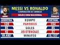 Lionel Messi vs Cristiano Ronaldo - Comparación de Carreras: Goles, Asistencias & Más