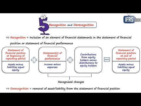 Conceptual Framework For Financial Reporting 2018 (IFRS Framework)