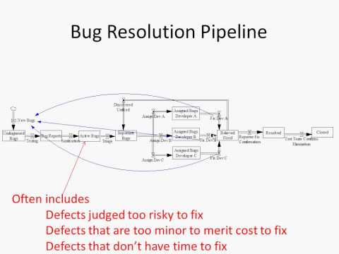 2014 1 23 Defect Reporting, Defect Resolution Processes and Lifecycle, Issue Management