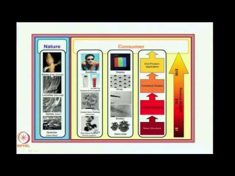 Introduction to Nanotechnology Part 2 - Prof A K Ganguli, IIT Delhi