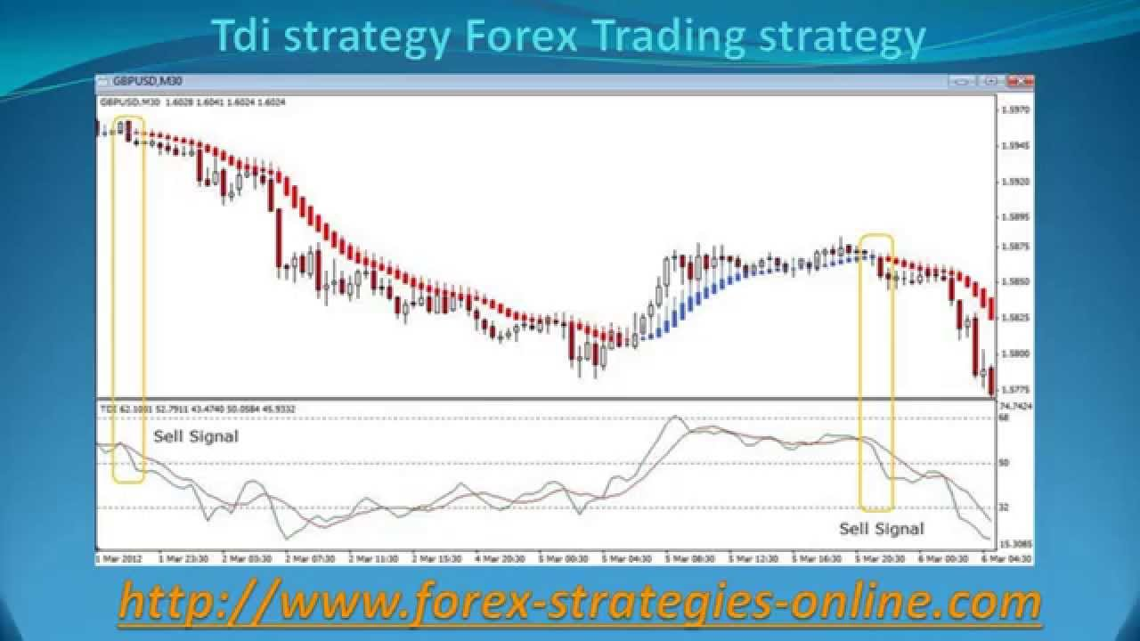 Forex non directional trading strategies