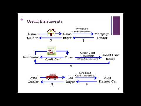 Capital Markets & Fixed Income Securities